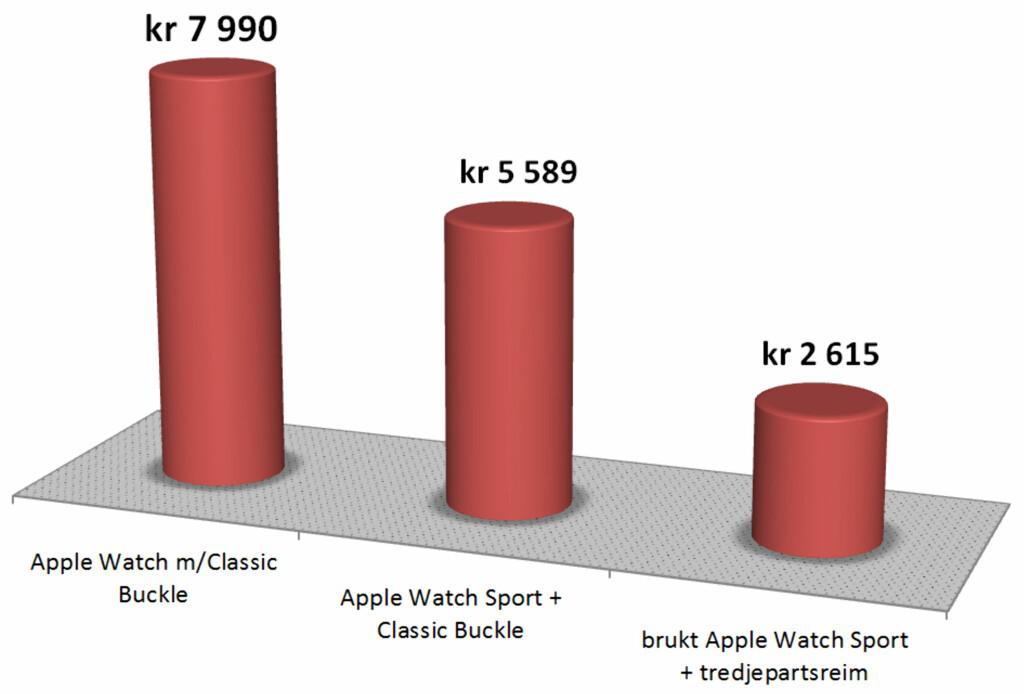 SE SELV: Her ser du prisen på tre måter å kjøpe Apple Watch på. Vi foretrekker den billigste; brukt, med tredjepartsreim. Foto: OLE PETTER BAUGERØD STOKKE