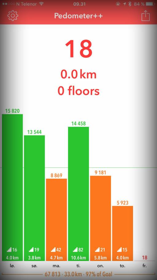 FIN SKRITTELLER: Med Pedometer++ klarer vi faktisk å enkelt se hvor mange skritt vi har gått i løpet av dagen. Det samme kan vi ikke si for Apples Helse-app. Foto: KIRSTI ØSTVANG