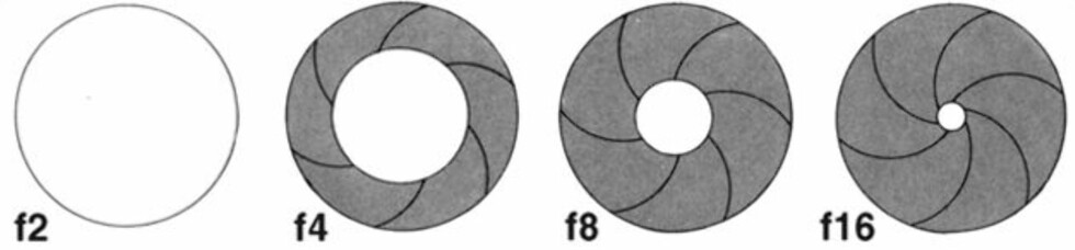 BLENDERÅPNING: Her er noen eksempler –merk at et høyere f-tall tilsier at blenderåpningen er mindre.