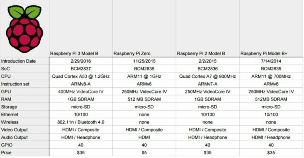 Raspberry 3 er lansert