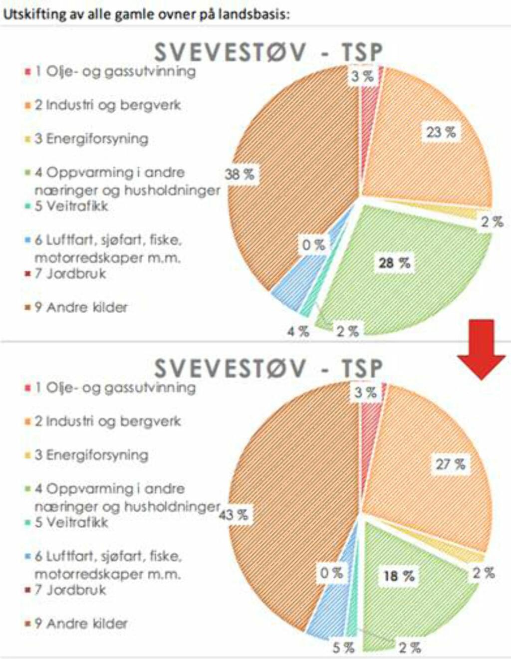 PARTIKKELUTSLIPP: TSP er totalt partikkelutslipp, som ville gå fra 28 prosent til 18 prosent ved utskifting av alle gamle ovner på landsbasis. Foto: SINTEF