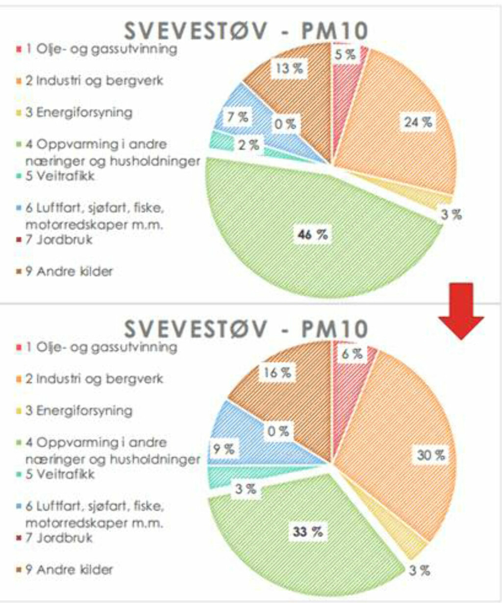 REDUKSJON I SVEVESTØV: Bytter man alle gamle ovner i Norge med nye og rentbrennende, er dette hvor mye mindre svevestøv man får: Fra 46 prosent til 33 prosent. Foto: SINTEF