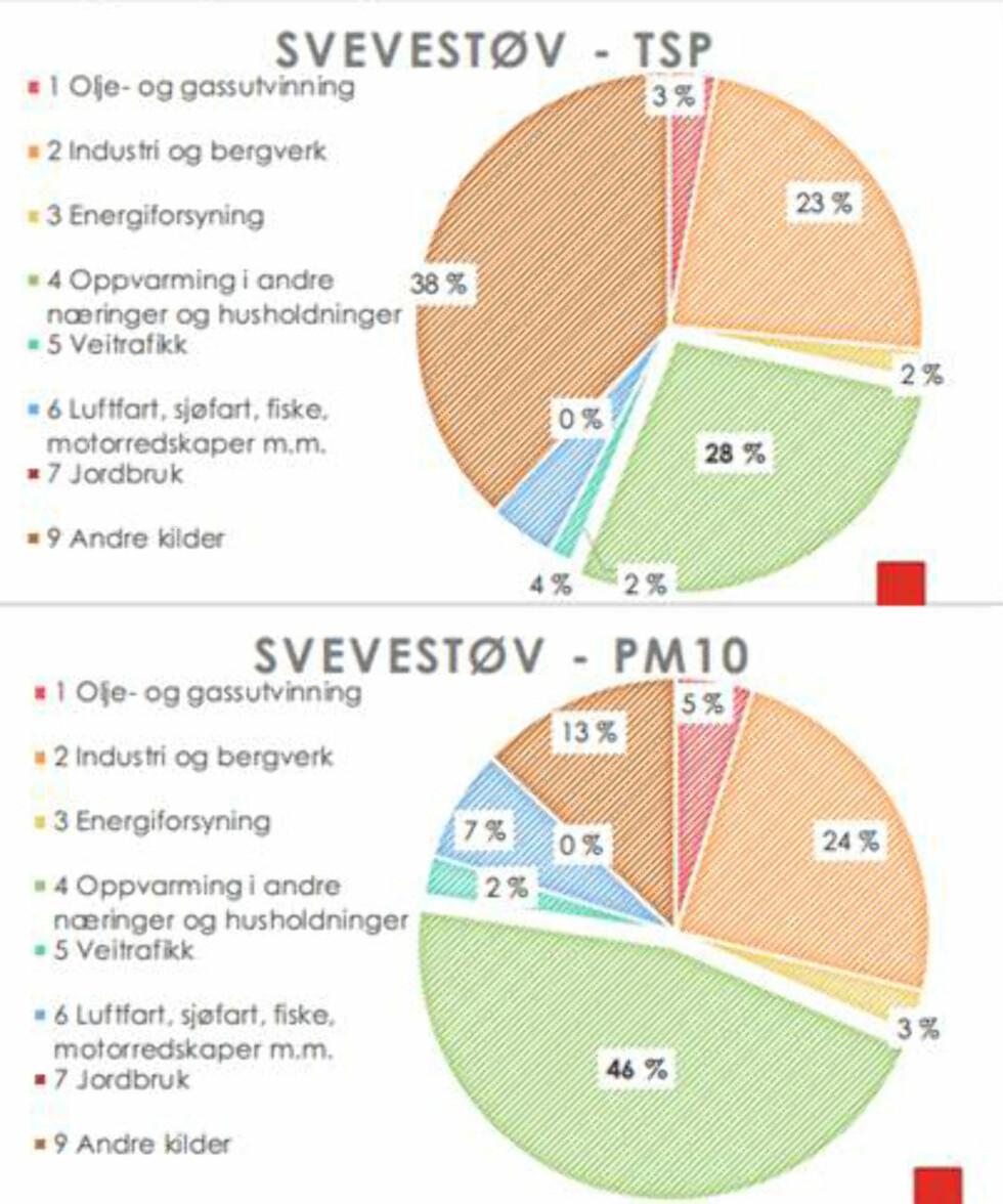 SVEVESTØV-UTSLIPP I DAG: Dette er kildene til svevestøv i dag. TSP er den totale mengden partikkelutslipp i landet - mens PM10 er en finere del av TSP. Som du kan se, står veitrafikken for 4 prosent av de totale partikkelutslippene mens oppvarming (vedfyring) står for 28 prosent. Vedfyringen står for 46 prosent av utslippet av PM10 (de finere svevestøvpartiklene), mens veitrafikken står for 2 prosent. Foto: SINTEF
