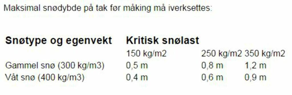 TOMMELFINGERREGLER: Sintefs egne tall for kritisk snømasse. Foto: SINTEF