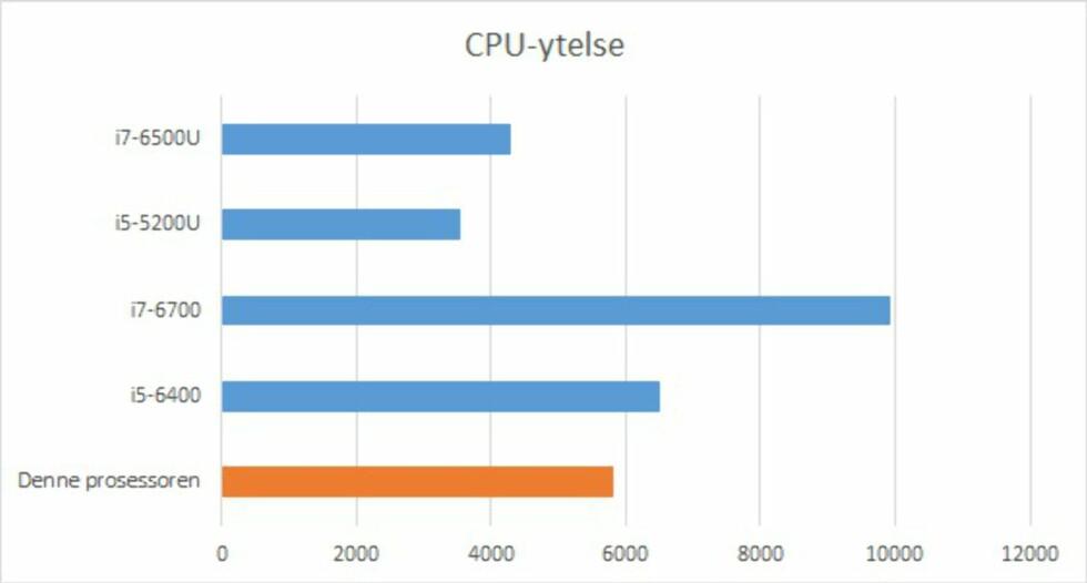 Intel Core i3-6300 «Skylake»