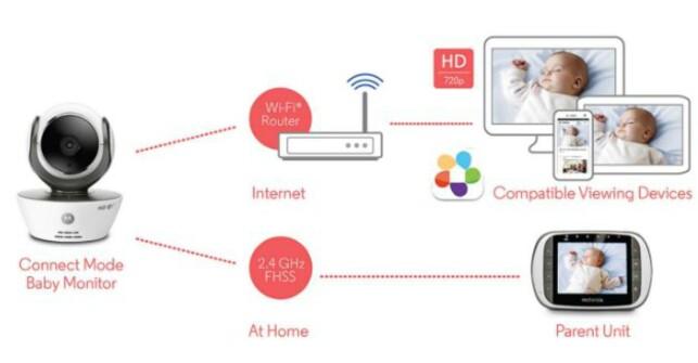 OPPKOBLET: Motorolas gjeveste babycall vil nok tilfredsstille foreldre i IT-bransjen. (FOTO: MOTOROLA)