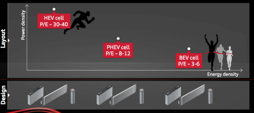 FORSKJELLER: Slik illustrerer Audi forskjellene på batterier for de forskjellige bruksområdene. Det kreves mindre kapasitet på hybridbatteriene når batteriene er raske. HEV er ordinære hybrider, PHEV er ladbare hybrider, og BEV er rene elbiler.  Foto: AUDI