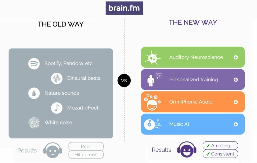 BEDRE: Skaperne bak brain.fm hevder at deres tilnærming er bedre enn både naturlyder, hvit støy, binevrale rytmer og andre ting. Foto: BRAIN.FM