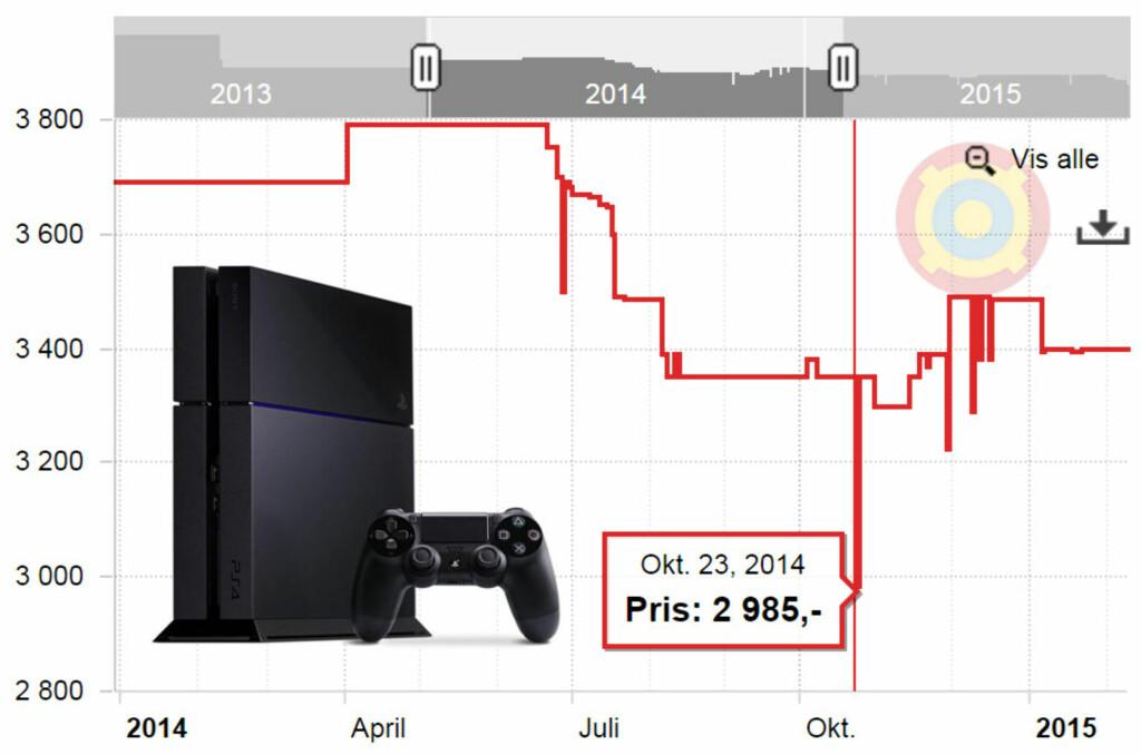 BILLIGST I OKTOBER: Playstation 4 er et populært produkt, som ofte annonseres. Men var den billigst på fjorårets black friday eller romjulssalg? Nei; den var billigst 23. oktober, ifølge Prisjakt. Foto: OLE PETTER BAUGERØD STOKKE / PRISJAKT.NO
