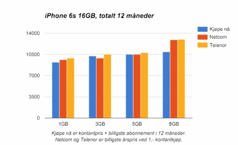 Lønner det seg å kjøpe iPhone til én krone?