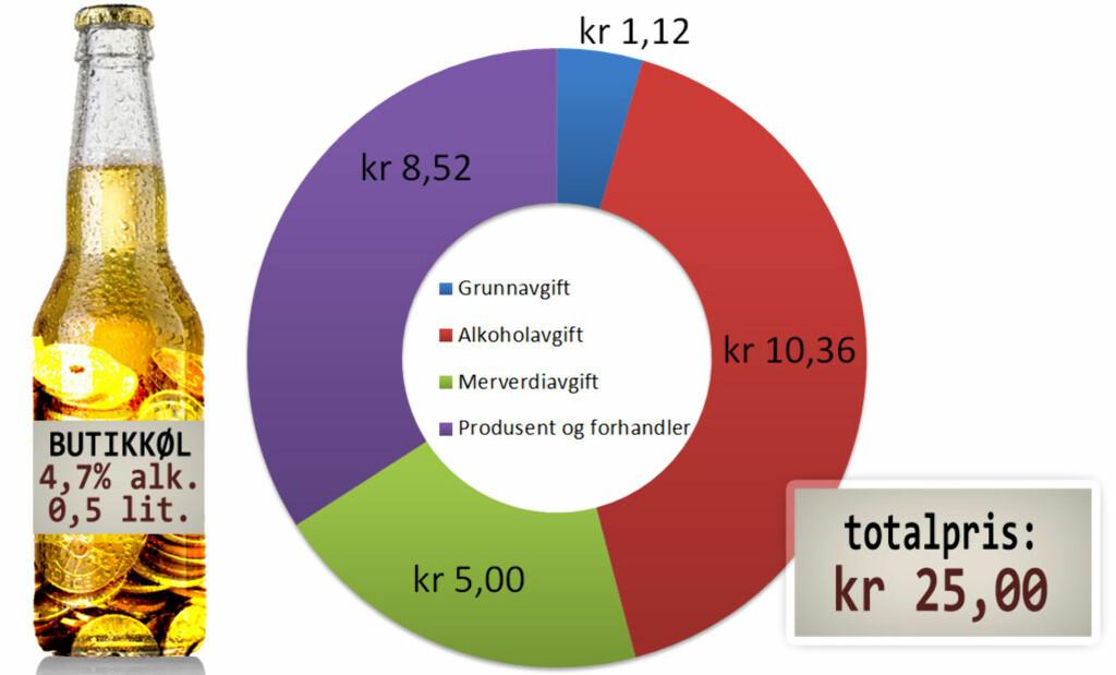 For butikkølet punger du ut med 66 prosent i avgifter, ifølge Bryggeriforeningen. Foto: OLE PETTER BAUGERØD STOKKE