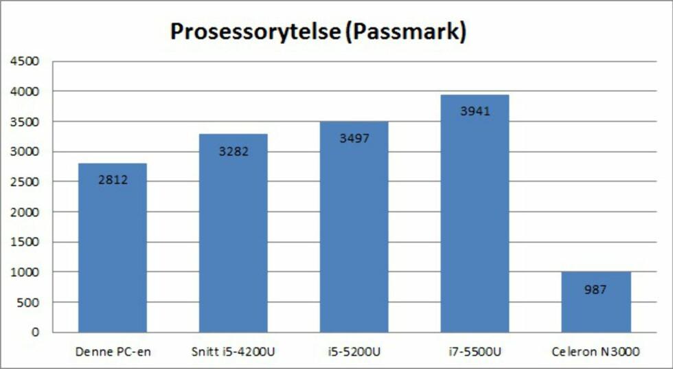 Her har vi sammenlignet prosessorytelsen med andre, aktuelle modeller i samme segment. Vi har også tatt med tallene fra den omtalte Asrock Beebox, som har vesentlig svakere ytelse.