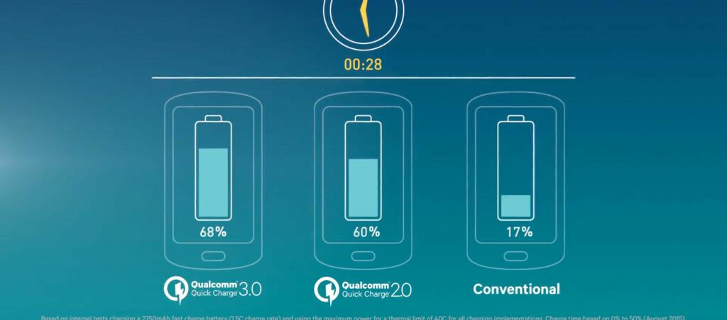 <strong>ENDA RASKERE:</strong> Neste års Snapdragon-prosessorer kan lade mobilbatteriet fra 0-80 prosent på 35 minutter. Foto: QUALCOMM