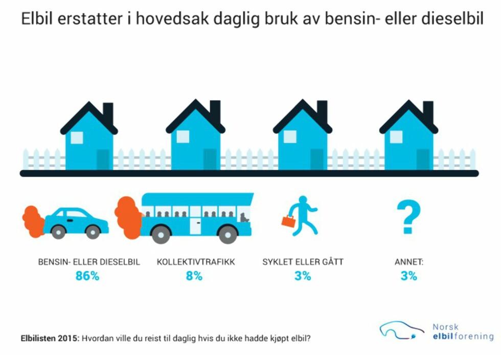 FLESTEPARTEN GÅR TILBAKE: Skulle elbilbrukerne måtte velge vekk elbilen ville flesteparten gått tilbake til bensin eller dieseldrevet bil. Foto: Norsk elbilforening