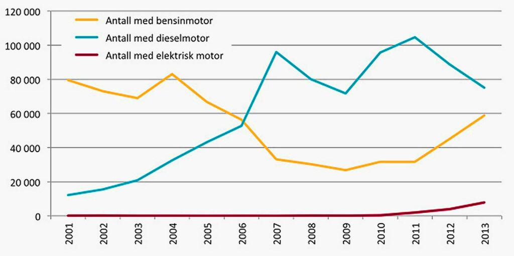 UTVIKLINGEN AV DIESELMOTORER I NORGE: Tall frem til og med 2013 er tatt med i rapporten til OFV AS.  KILDE: OFV AS
