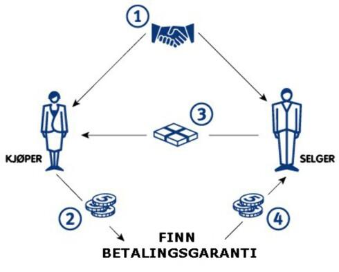 GARANTI: Finn.no sin betalingsgaranti er bygget opp så hverken selger eller kjøper skal tape pengene sine.  Foto: FINN.NO
