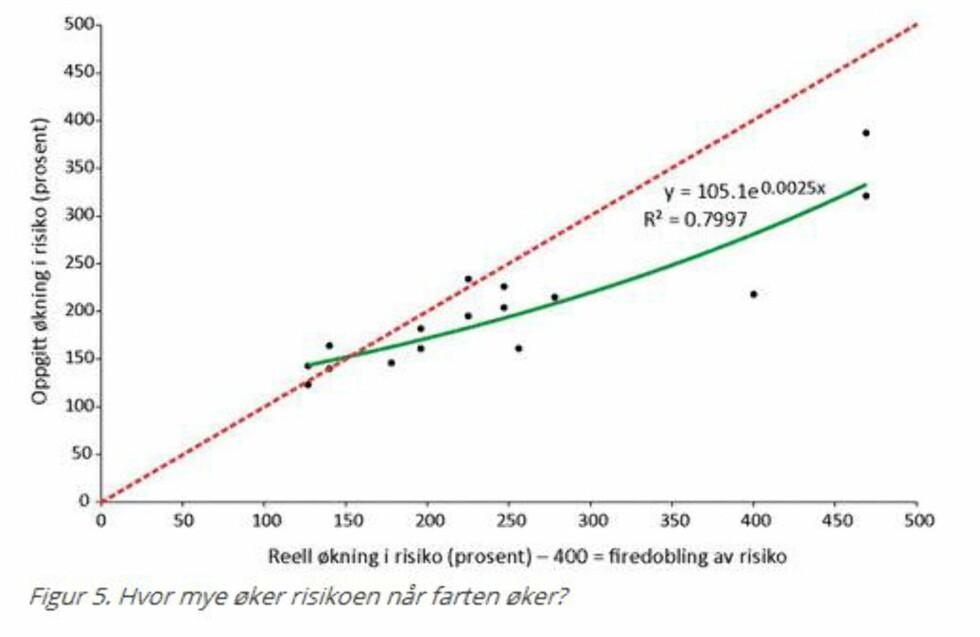 <strong><b>ØKT RISIKO:</strong></b> Med høyere fart øker risikoen for ulykke. Foto: TØI