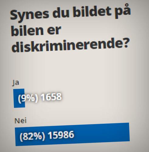 VISER TIL DENNE: Tribunemannen viser også til avstemningen Dinside hadde på siste artikkel, hvor 82 prosent av 17.644 stemmer sier at reklamen ikke diskriminerer.  Foto: OLE PETTER BAUGERØD STOKKE