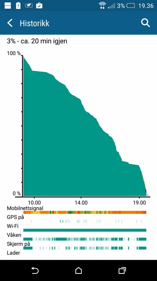 NESTEN TOMT: Her har vi brukt mobilen jevnt siden klokka 09 på morgenen, og den har holdt det gående i omtrent 11 timer. Foto: KIRSTI ØSTVANG