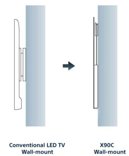 <strong><B>MONTERING:</strong></B> Slik plasseres Sony-skjermen tett inntil vegg. Foto: SONY