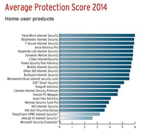 TETT I TOPPEN: Trend Micro vant prisen for beste beskyttelse med svært knapp margin.