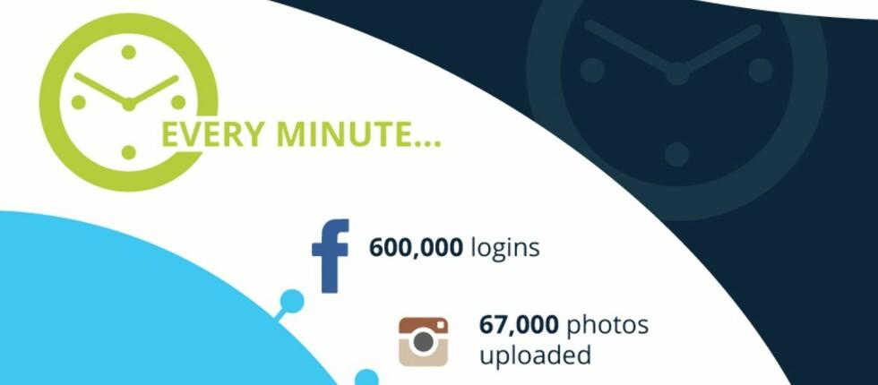 BARE ETT MINUTT: Her er hvor mye som skjer på nettet hvert eneste minutt året rundt. Foto: TECH SPARTAN