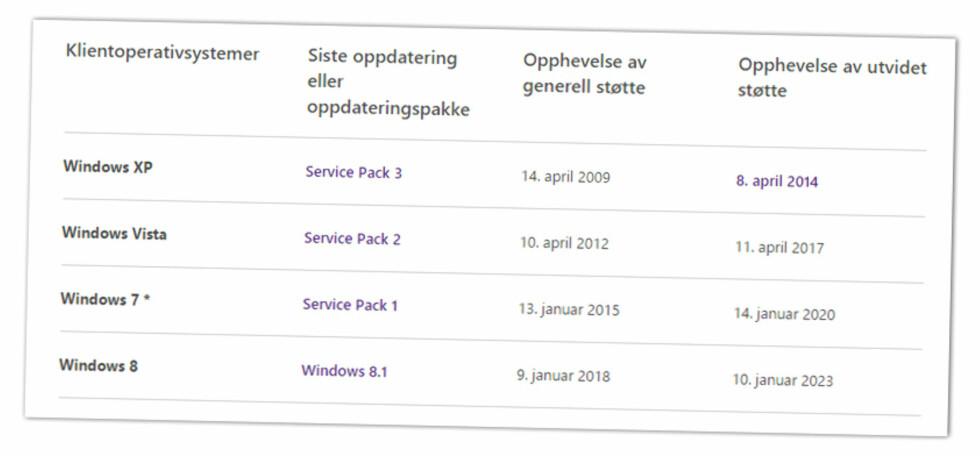 WINDOWS-LIVSSYKLUSEN: Her er status for tidligere og nåværende Windows-utgaver. Foto: MICROSOFT
