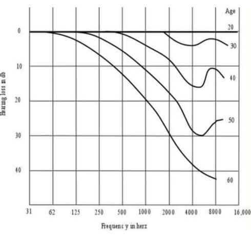 AVTAR MED ALDER: Kurven viser hvordan hørselen blir dårligere med alderen. Det er særlig de øverste frekvensene det går ut over. Foto: UNIVERSITY OF SYDNEY