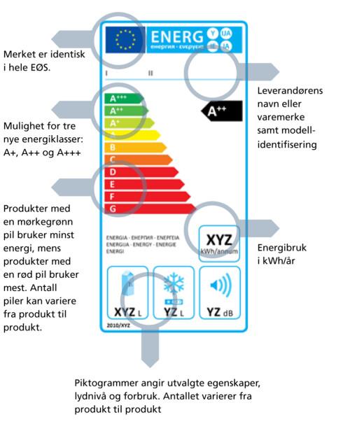 ENERGIMERKING: Energimerkeordningen fornyes stadig, og nå er også nettbutikker pliktig å vise energimerker. Foto: ENERGIMERKING.NO