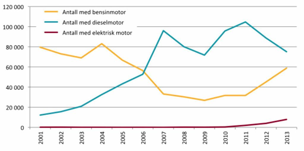 UTVIKLINGEN: Dette er utviklingen i salg av bensin, diesel og elbiler fra 2001 og ut 2013. Også i år vil det bli solgt flere dieselmotorer enn bensin. (Illustrasjon: OFV AS)