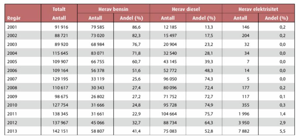 OPP OG NED: Andelen diesel gikk gradvis opp fra 2001, men stabiliserte seg på høyt niva fra 2007 til 2011, før den startet nedturen igjen. (Illustrasjon: OFV AS)