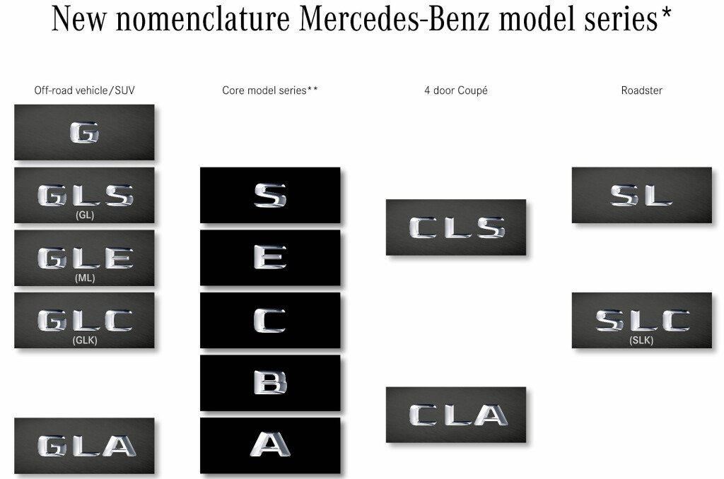 <b>TYDELIGERE:</b> Slik vil Mercedes-Benz' modellbetegnelser se ut i fremtiden, kategori for kategori. Men enda bedre er at de ofte kompliserte versjonsbenevnelsene (hovedsaklig basert på typen drivlinje) nå blir mye mer rasjonelle.  Foto: DAIMLER