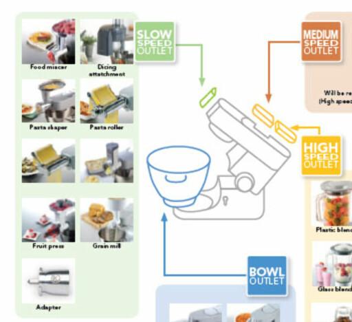 ULIK HASTIGHET: Kjøkkenmaskiner fra Kenwood har tre ulike uttak til ekstrautstyr, med tre ulike hastigheter. Det er kun festet i uttaket foran som endres på nye maskiner. Foto: KENWOOD