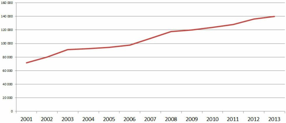 (Antall betalingsterminaler som aksepterer BankAxept-kort, kilde: Norges Bank) Foto: OLE PETTER BAUGERØD STOKKE