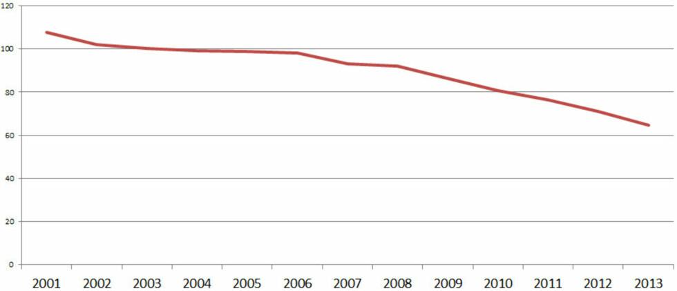 (Antall uttak fra minibanker i millioner, kilde: Norges Bank) Foto: OLE PETTER BAUGERØD STOKKE