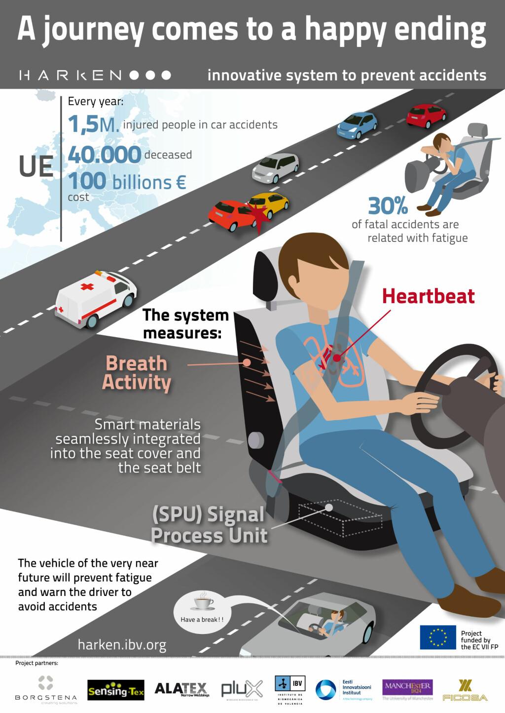 """MÅLER, ANALYSERER, VEKKER: Sensorer i setet og setebeltet måler pust og puls. En elektronisk """"hjerne"""" analyserer signalene, og sikkerhetsbeltet rister om nødvendig føreren våken.  Foto: HARKEN"""