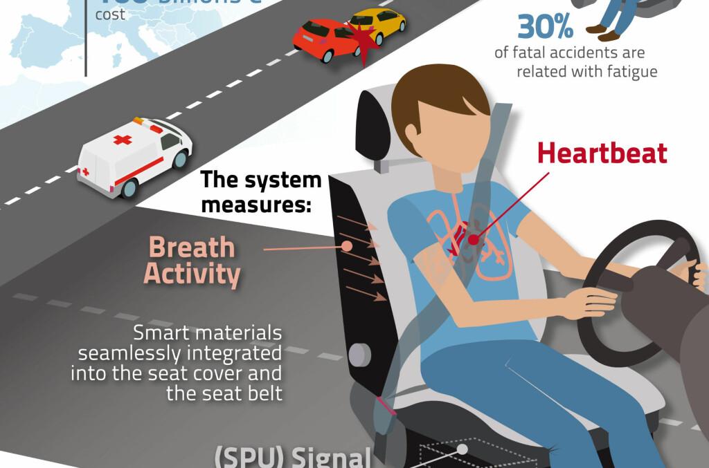 """<b>MÅLER, ANALYSERER, VEKKER:</b> Sensorer i setet og setebeltet måler pust og puls. En elektronisk """"hjerne"""" analyserer signalene, og sikkerhetsbeltet rister om nødvendig føreren våken.  Foto: HARKEN"""