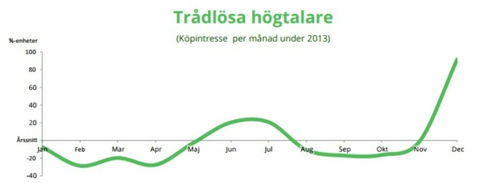 TRÅDLØSE HØYTTALERE: Interessen rundt disse så en økning i sommeren 2013, men skjøt virkelig fart når det nærmet seg julaften. Interessen har økt med 40% fra 2011 til 2013. Foto: PRISJAKT
