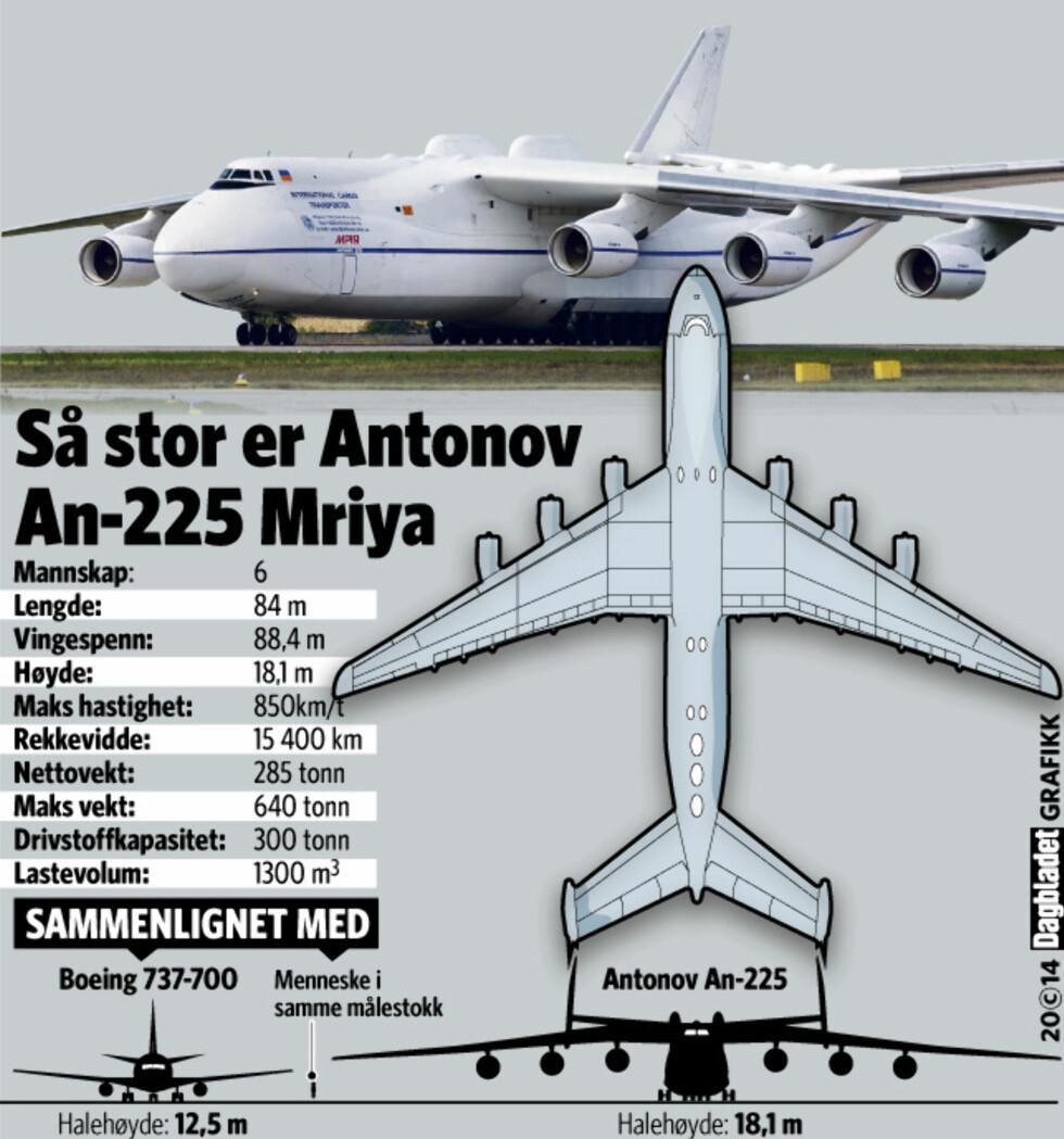 ENORM: Grafikken gjør det lettere å gripe hvor diger An-225 faktisk er. I dag kommer verdens største til OSL. Foto: DAGBLADET GRAFIKK