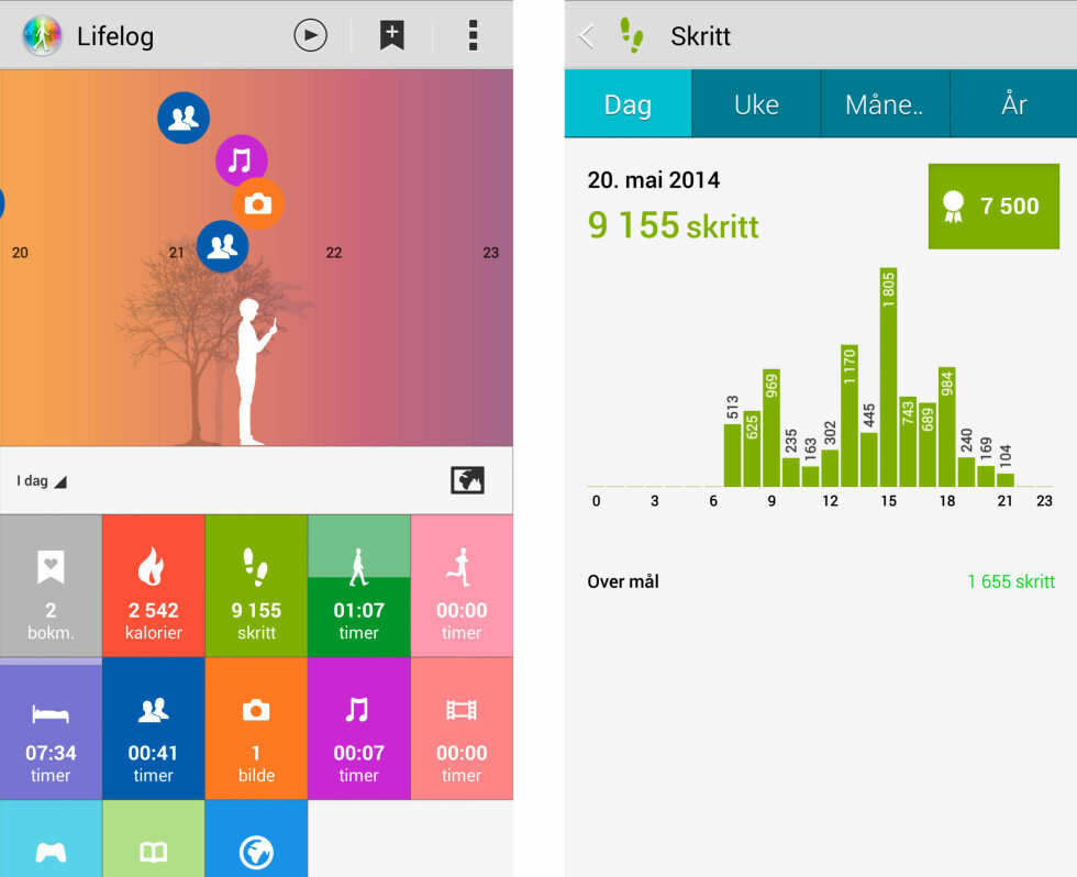 MÅLER: Lifelog-appen logger skritt, søvn og telefonaktivitet kontinuerlig. Foto: PÅL JOAKIM OLSEN