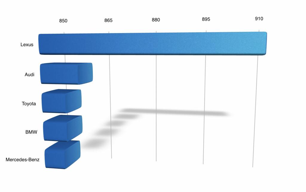 AutoIndex 2014: Dette er de fem beste etter at en horde bileiere er spurt om sitt syn på deres eget bilmerke, og dens organisasjon. Høyeste mulige poengsum er 1000. Illustrasjon: FRED MAGNE SKILLEBÆK/DINSIDE.NO