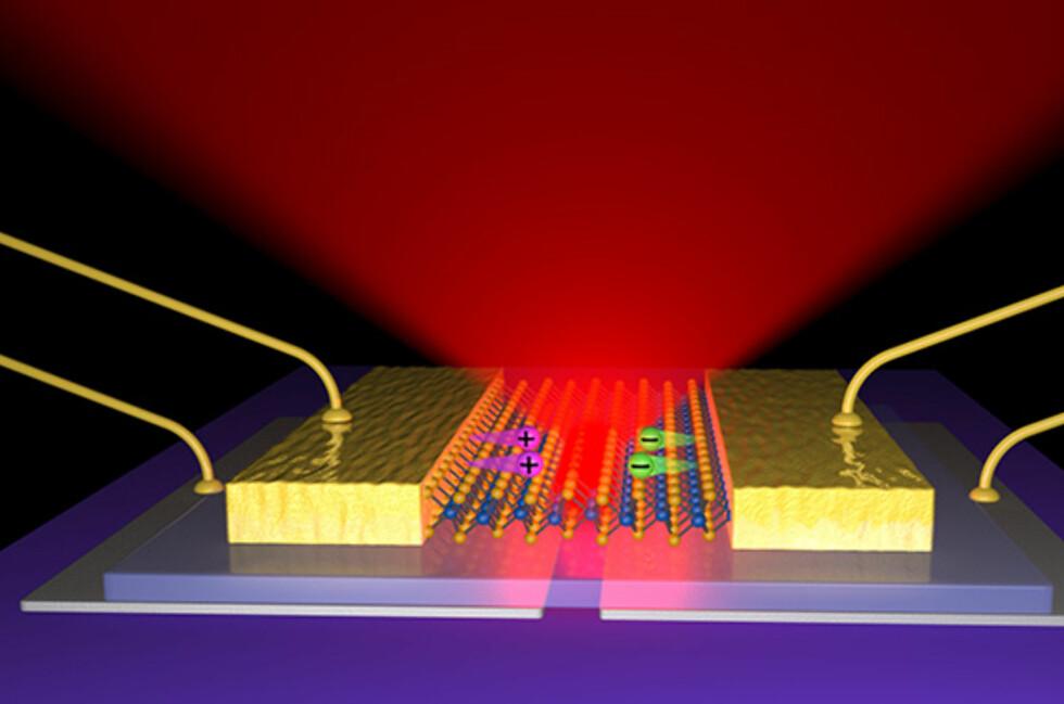En grafisk framstilling av lagene i en  2-dimensjonal LED og hvordan lyset stråler ut. Foto: University of Washington
