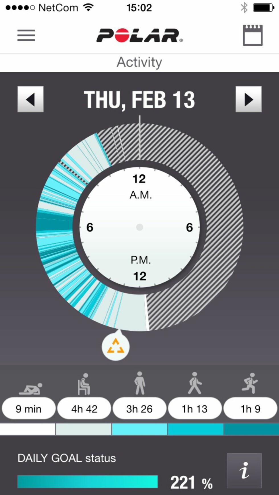 AKTIV DAG: En svært aktiv dag, selv om vi aldri har løpt i én time noen gang. Og vi sov da ikke bare i ni minutter?