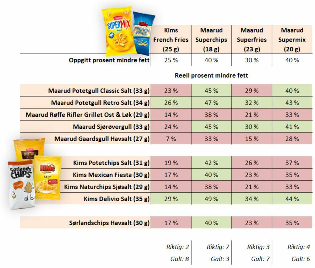 (Gram fett per 100 gram i parantes, alle tall rundet av etter utregning)(Trykk for større utgave) Foto: OLE PETTER BAUGERØD STOKKE