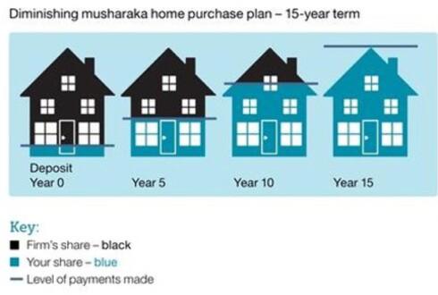 OPPKJØP: En stadig større andel av månedsavgiften går til oppkjøp av boligen. Foto: GLOBALHOUSING.NO