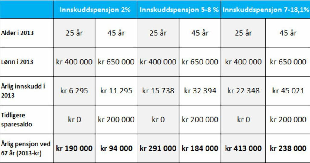 FORUTSETNINGER: Finans Norge sin bransjeavtale om avkastningsforutsetninger (lønnsvekst 4,5 %, G-vekst 4,5 %, inflasjon 2,5 %). SpareBank 1 Forsikrings nedtrappingsprofil (risiko reduseres 10 år før pensjonsalder). Utbetaling av innskuddspensjon fra 67 år til 77 år. 25-åringen: 100 prosent av sparing i aksjer, pensjonsuttak starter i 2055. 45-åringen: Moderat risikoprofil, starter pensjonsuttak i 2035).     Foto: Kristin Myrmo, SpareBank 1