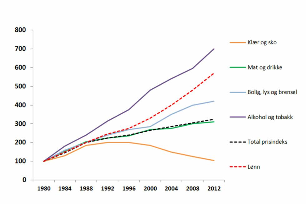GOD RÅD: Det er bare alkohol og tobakk som har blitt dyrere sammenlignet med nordmenns lønn de siste 30 årene. Foto: BERIT B. NJARGA/TUVA MOFLAG