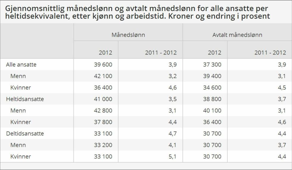 Kvinner hadde 86,5 prosent av menns lønn i 2012. Det utgjør 68.400 kroner lavere lønn i løpet av et helt år.  Foto: Statistisk sentralbyrå