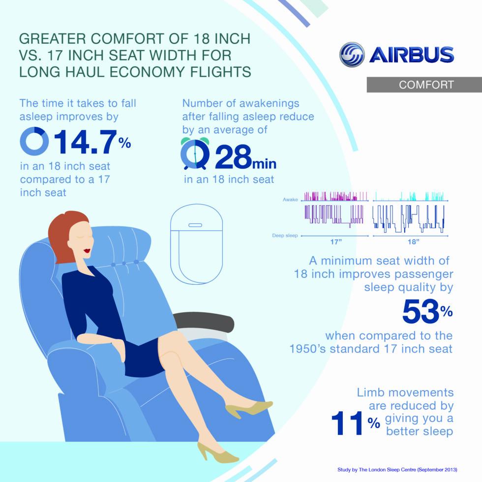 <strong>1 tomme er hele forskjellen:</strong> Og her skisserer Airbus hva den ene tommen i forskjell gjør. Foto: Airbus