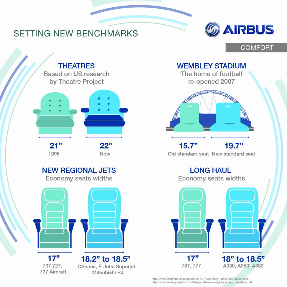 Slik er utviklingen av setebredde ulike steder. Foto: Airbus